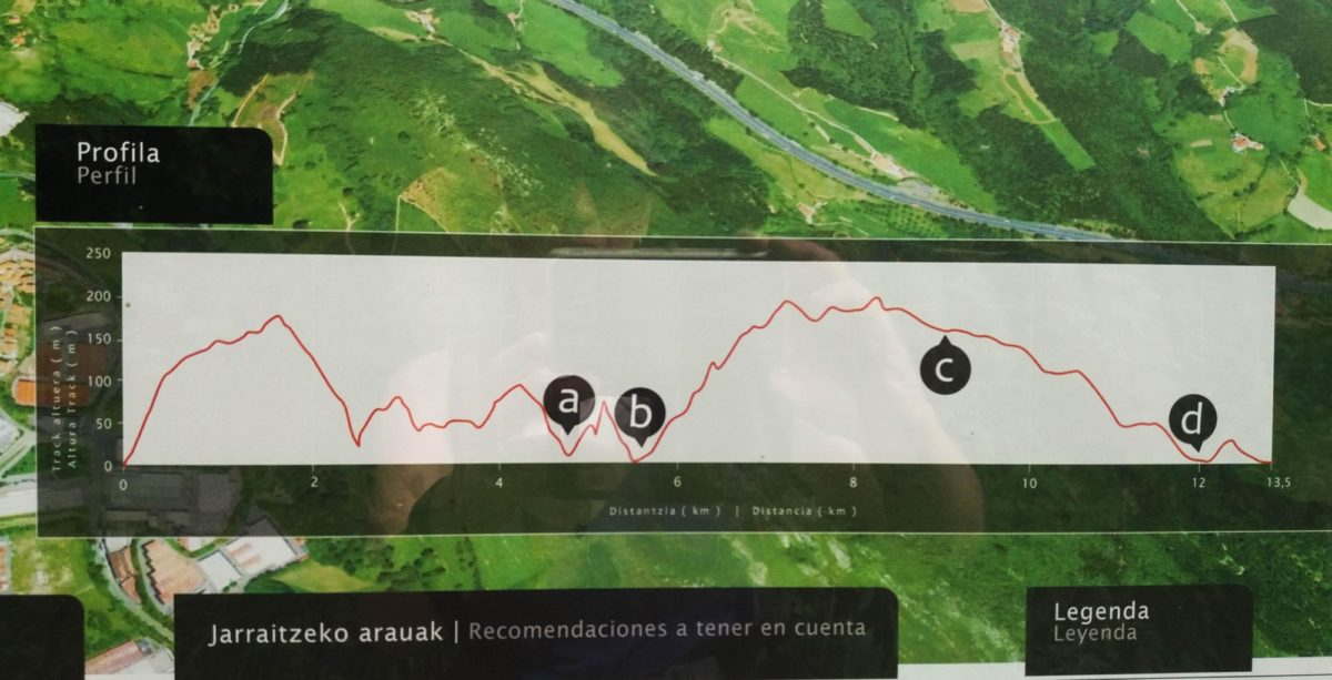 Day 6. Wish I'd seen this before. Profile of GR121 coastal route to Deba