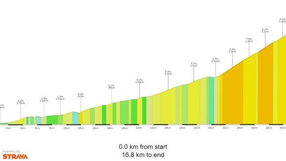 Col De  Tentes  Profile